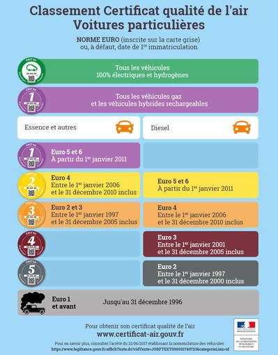 """Presto in Francia i veicoli dovranno esporre una """"vignette"""" necessaria per poter circolare in aree urbane a rischio inquinamento dell'aria"""